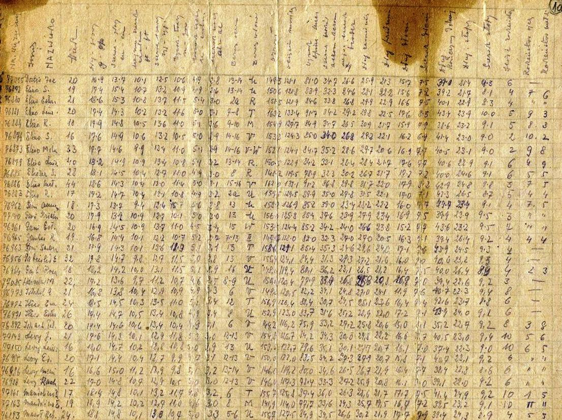 Ανθρωπομετρικά στοιχεία Ελληνίδων που έφτασαν στο Άουσβιτς στις 11 Απριλίου 1944